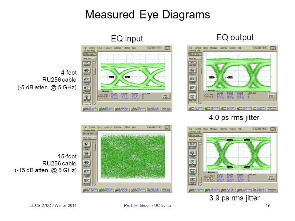 Measured Eye Diagrams EQ output EQ input 4.0 ps rms jitter