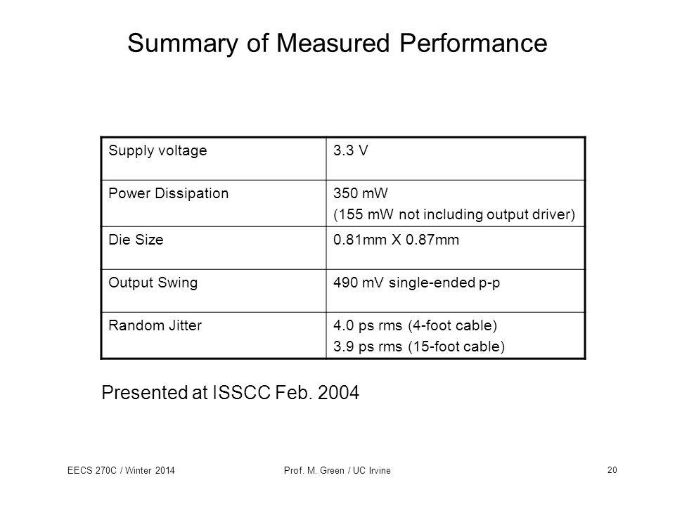 Summary of Measured Performance