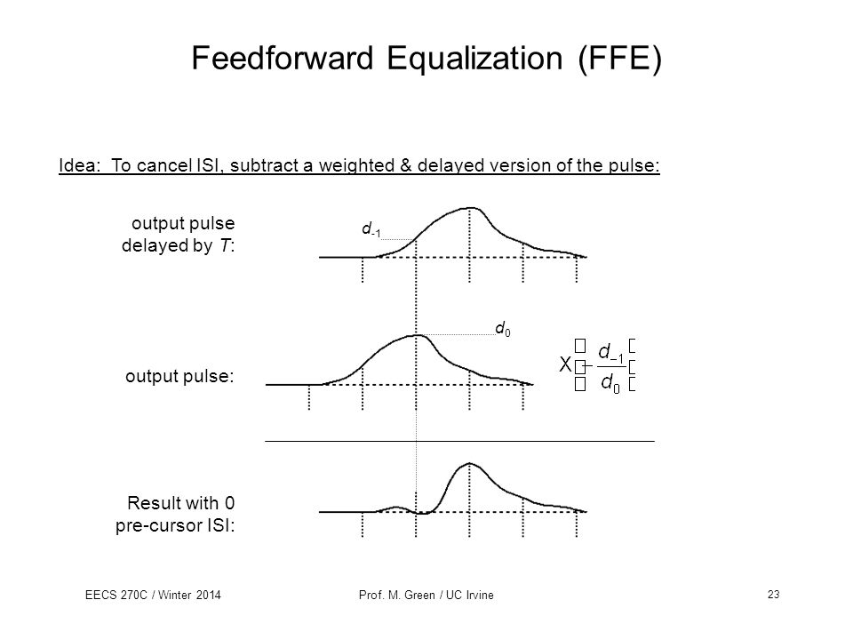 Feedforward Equalization (FFE)