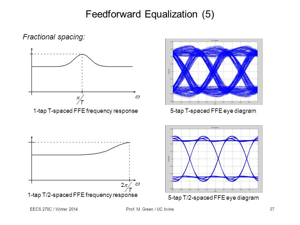 Feedforward Equalization (5)