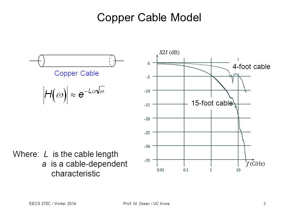 Copper Cable Model Where: L is the cable length