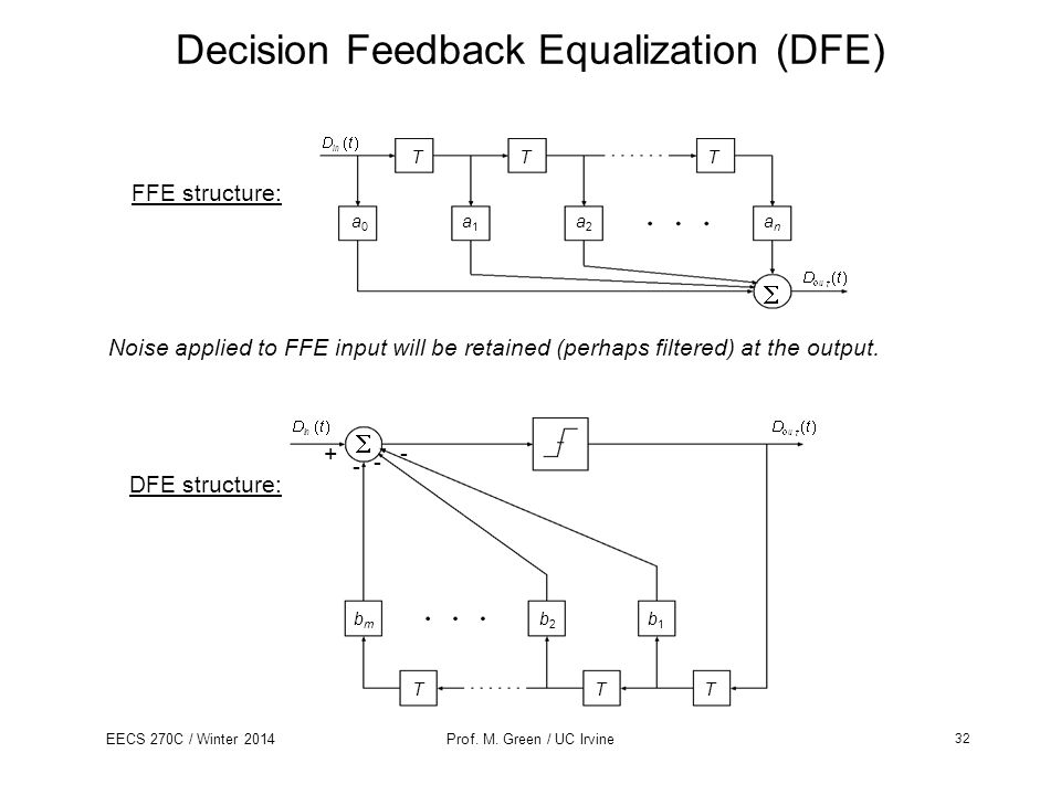 Decision Feedback Equalization (DFE)