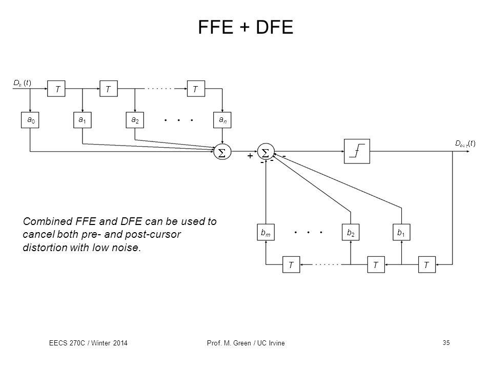 FFE + DFE T. a1.  a0. a2. an. b1. b2. bm. + -