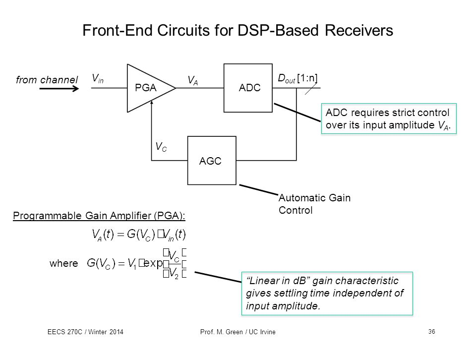 Front-End Circuits for DSP-Based Receivers