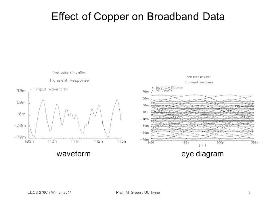 Effect of Copper on Broadband Data