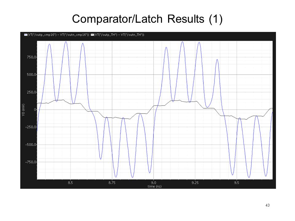 Comparator/Latch Results (1)