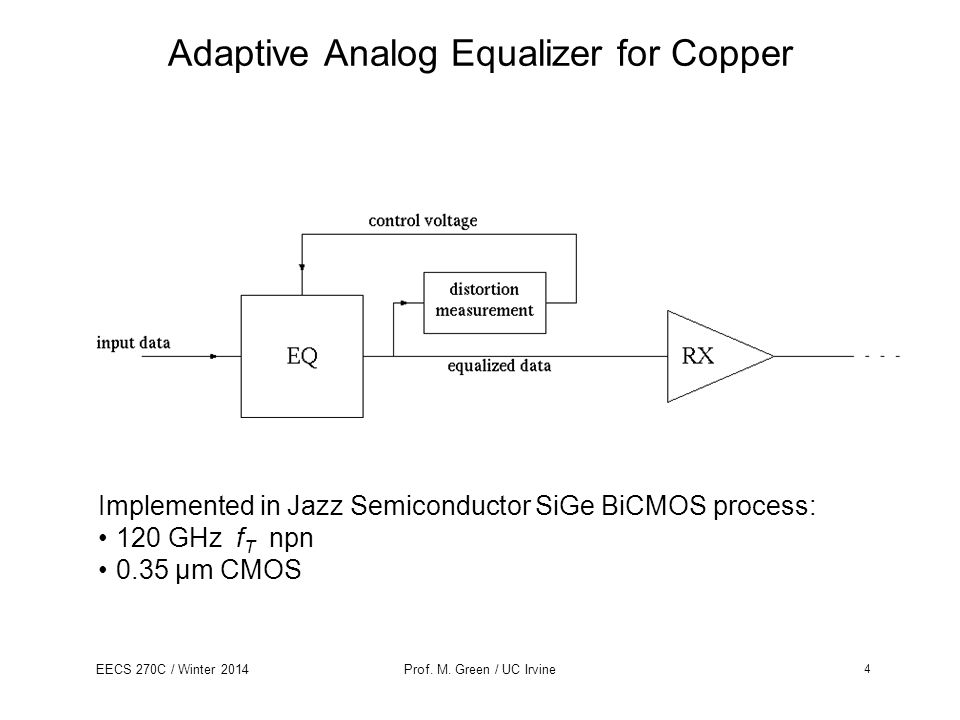 Adaptive Analog Equalizer for Copper