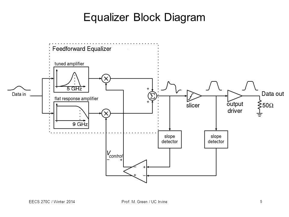 Equalizer Block Diagram