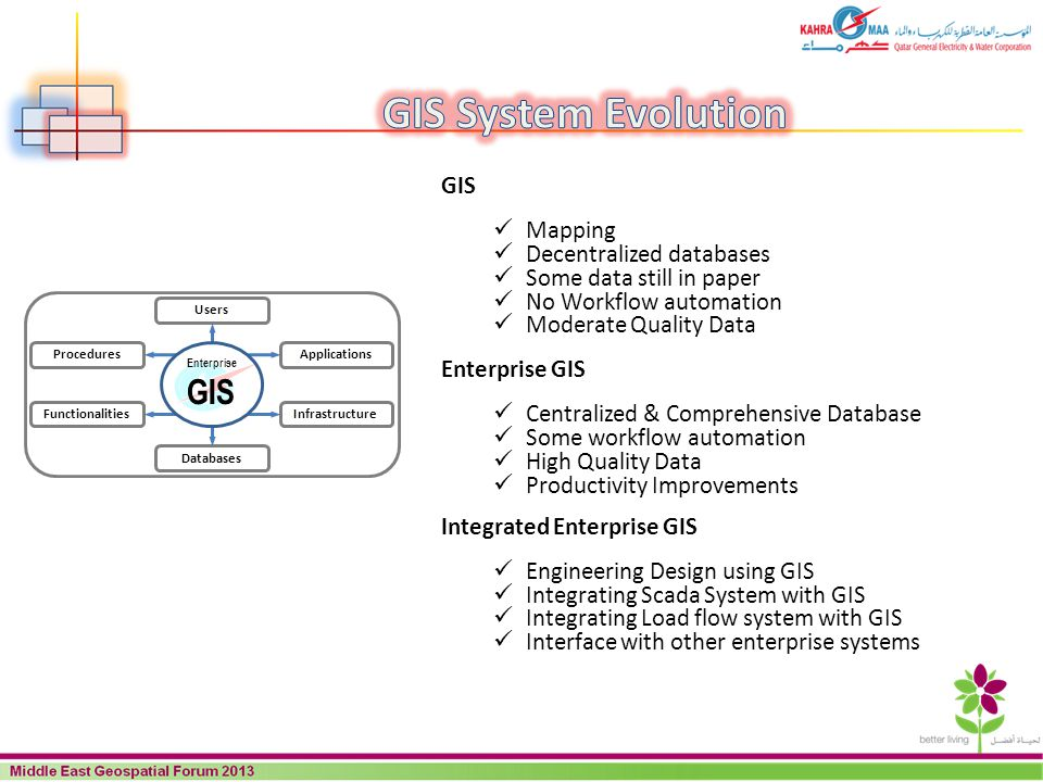 GIS System Evolution GIS GIS Mapping Decentralized databases