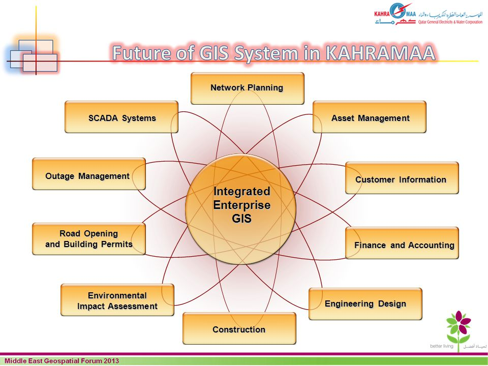 Future of GIS System in KAHRAMAA Finance and Accounting