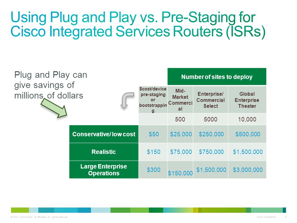 Using Plug and Play vs. Pre-Staging for Cisco Integrated Services Routers (ISRs)