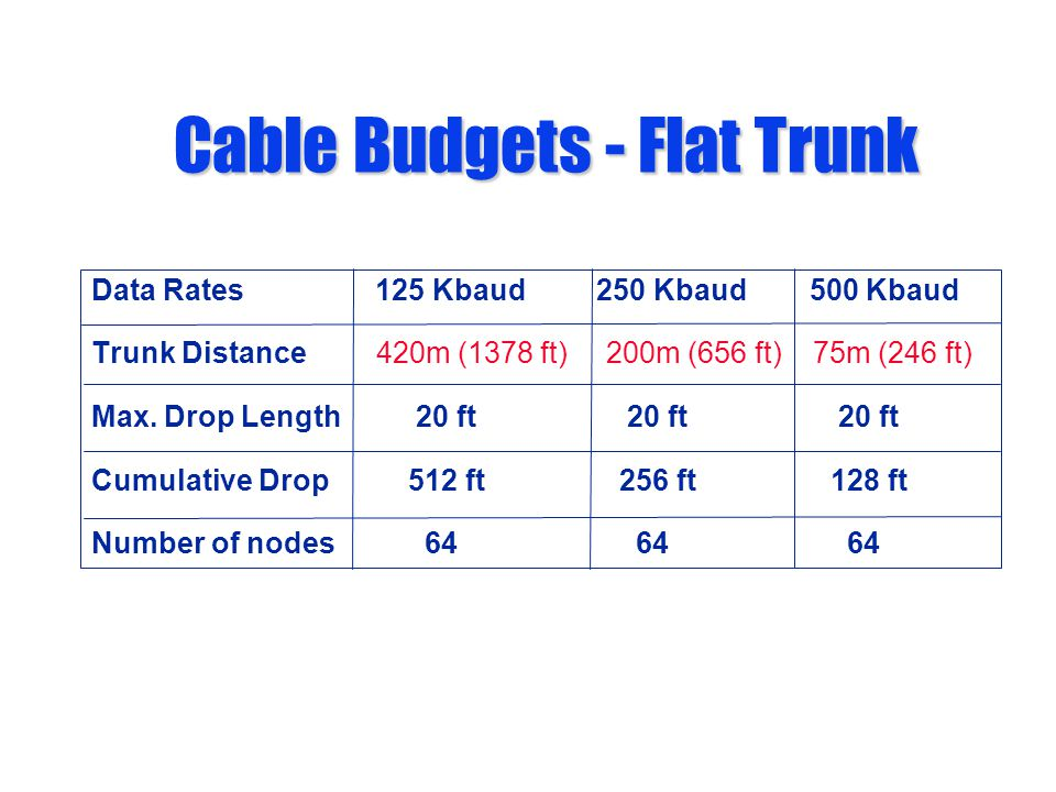 Cable Budgets - Flat Trunk