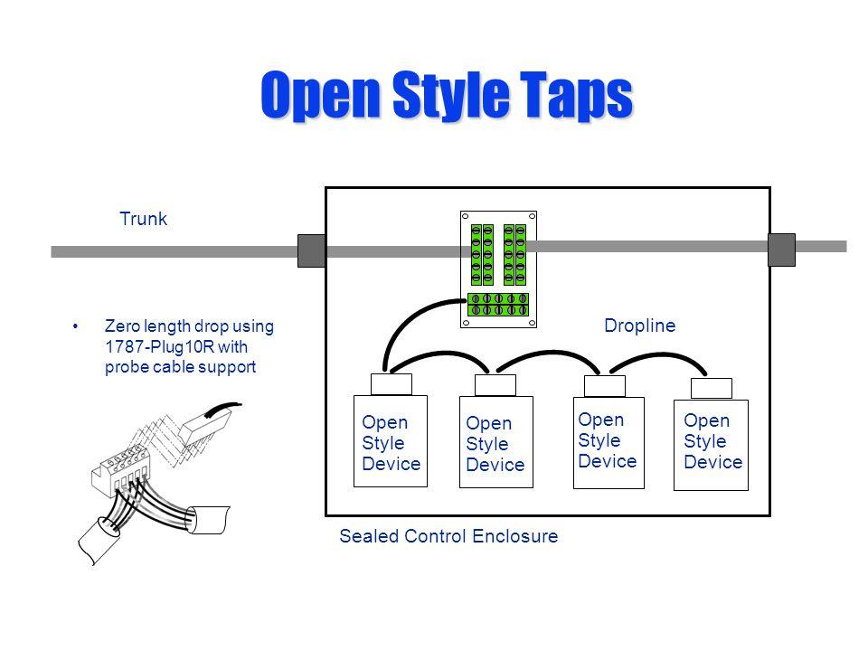 Open Style Taps Trunk Dropline Open Open Open Open Style Style Style