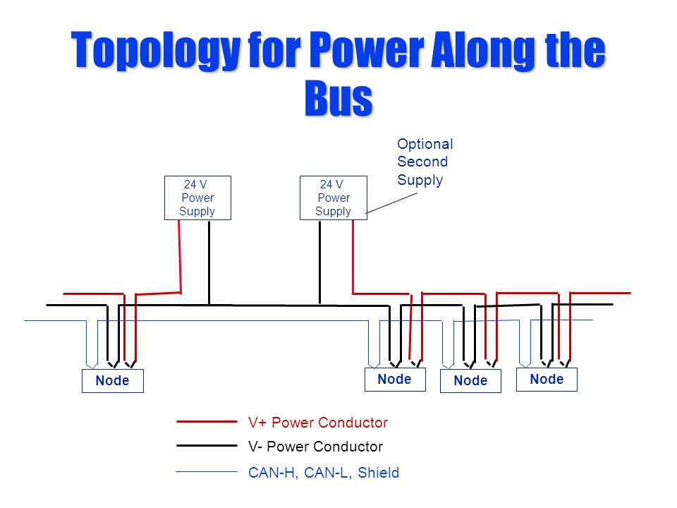 Topology for Power Along the Bus