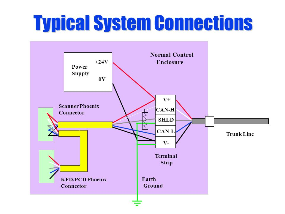 Typical System Connections