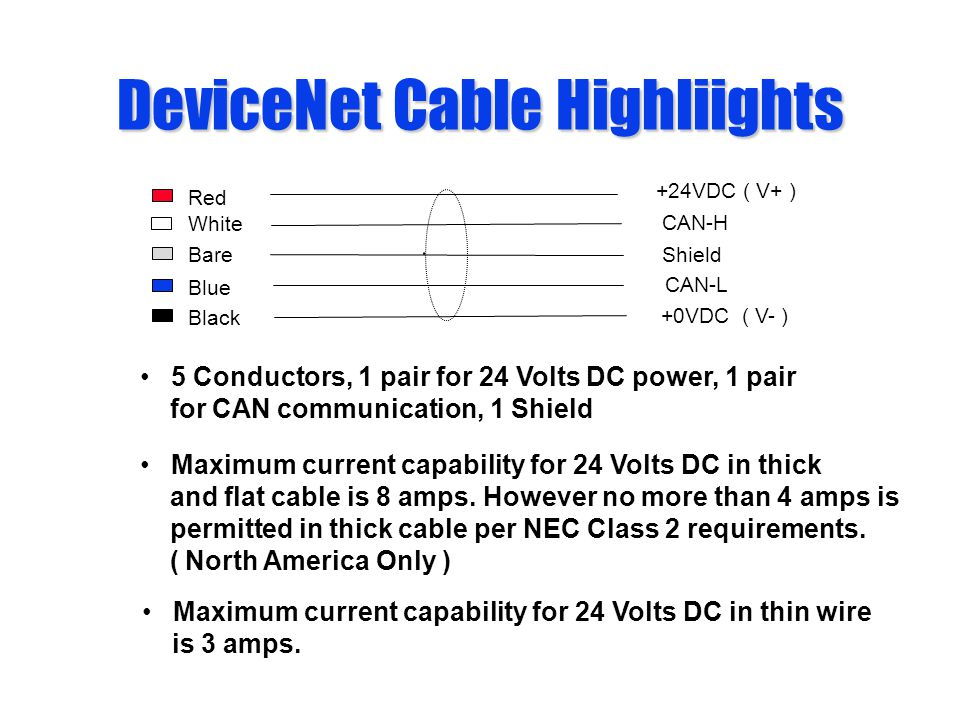 DeviceNet Cable Highliights