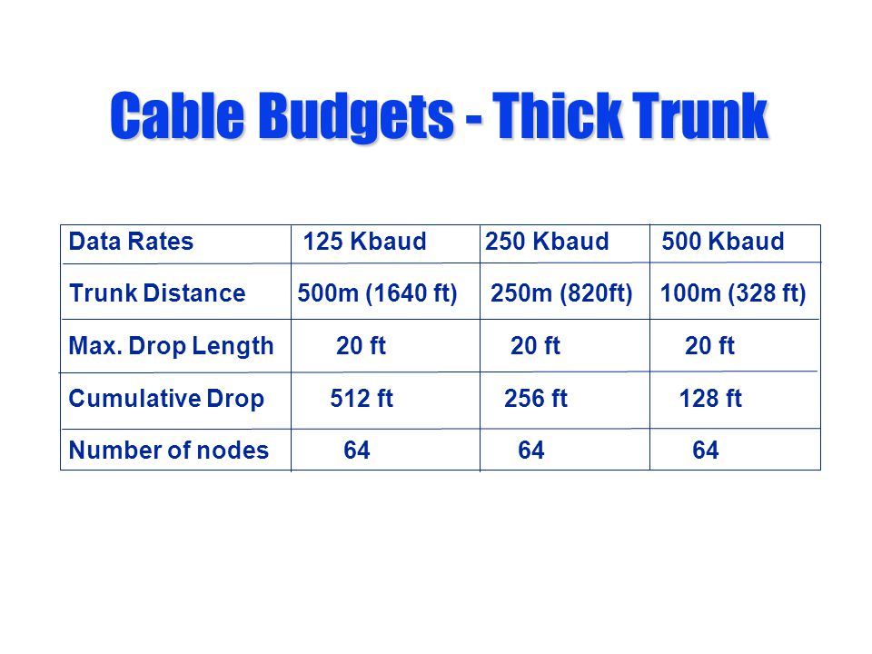 Cable Budgets - Thick Trunk