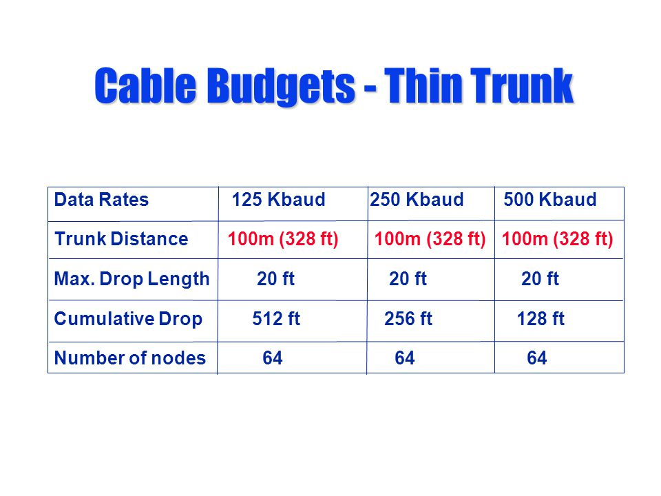 Cable Budgets - Thin Trunk