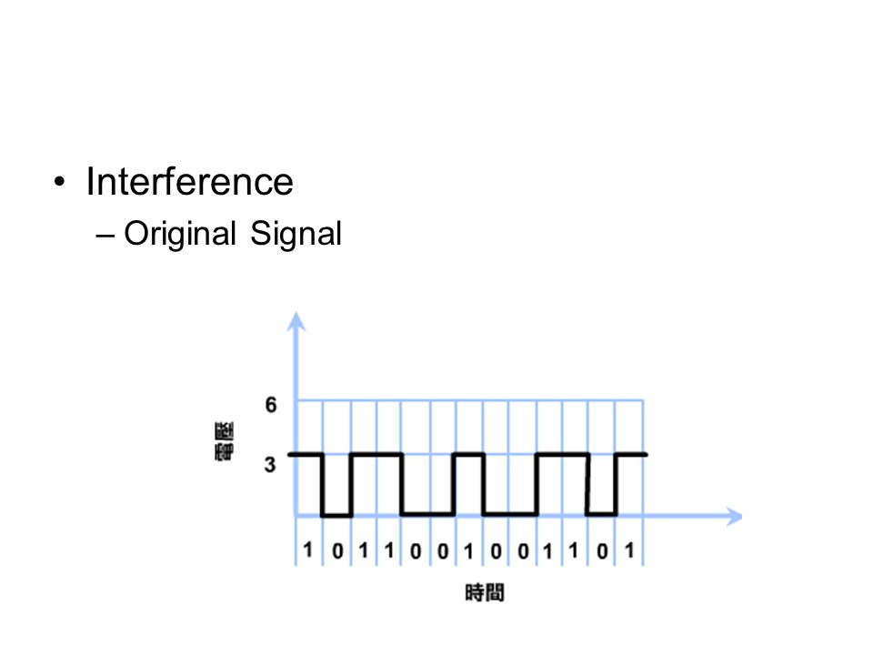 Interference Original Signal