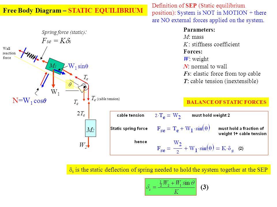 Fse = Kds N=W1 cosq Free Body Diagram – STATIC EQUILIBRIUM W1 sinq W1