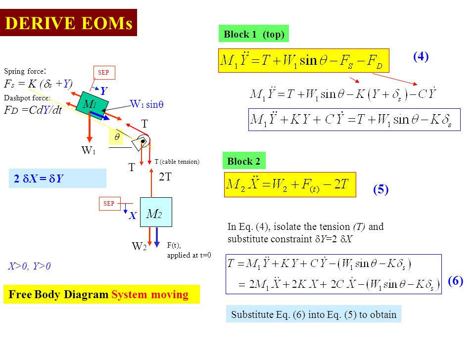 DERIVE EOMs (4) (5) M2 (6) Fs = K (ds +Y) Y M1 W1 sinq FD =CdY/dt W1 T
