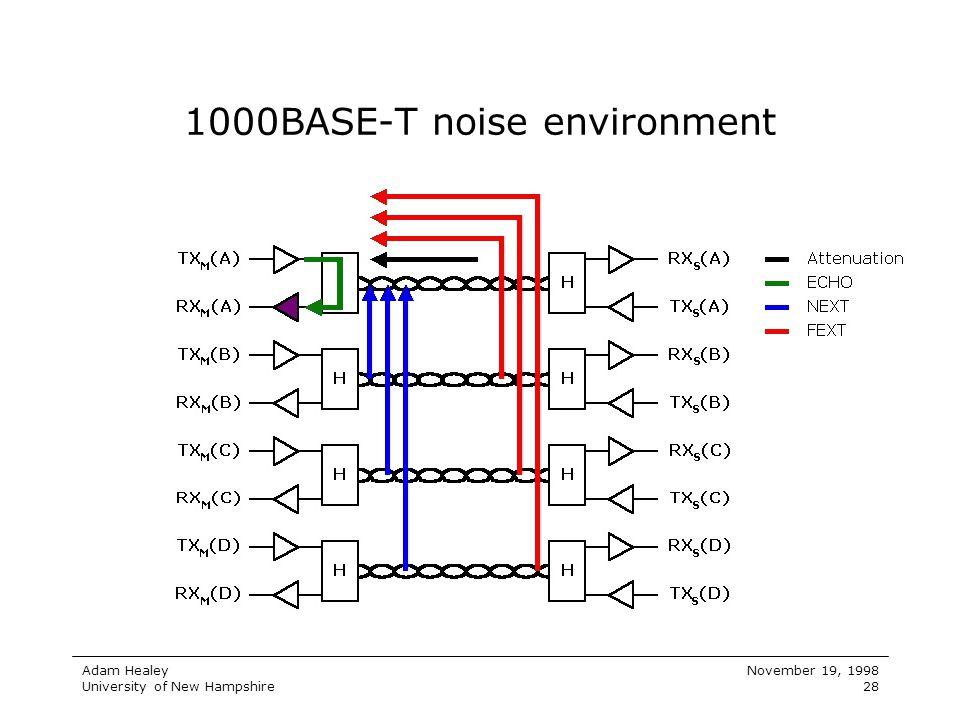 1000BASE-T noise environment