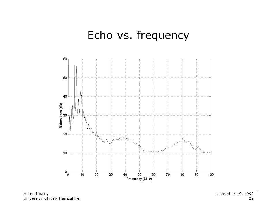 Echo vs. frequency
