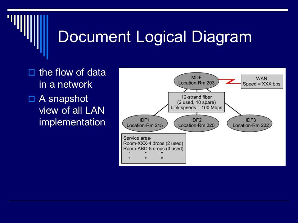 Document Logical Diagram