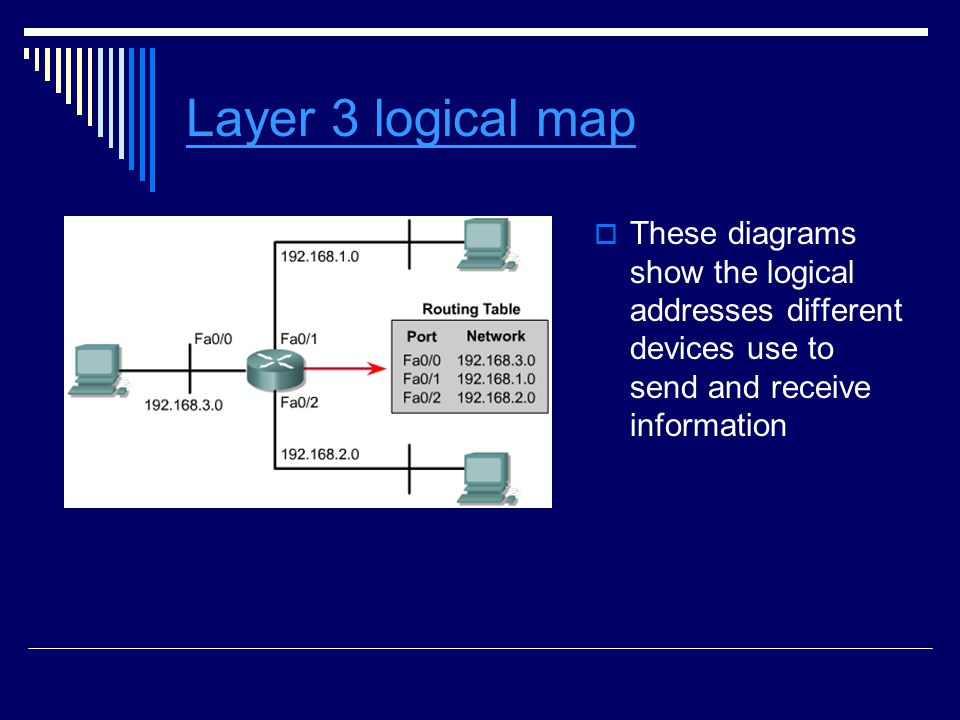 Layer 3 logical map These diagrams show the logical addresses different devices use to send and receive information.