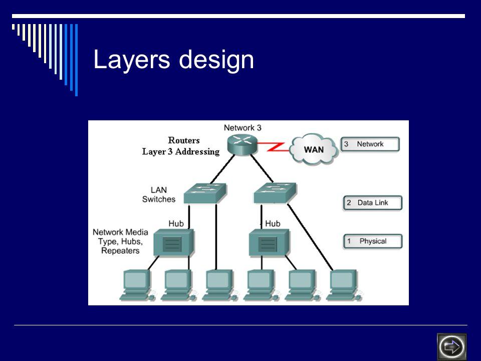Layers design