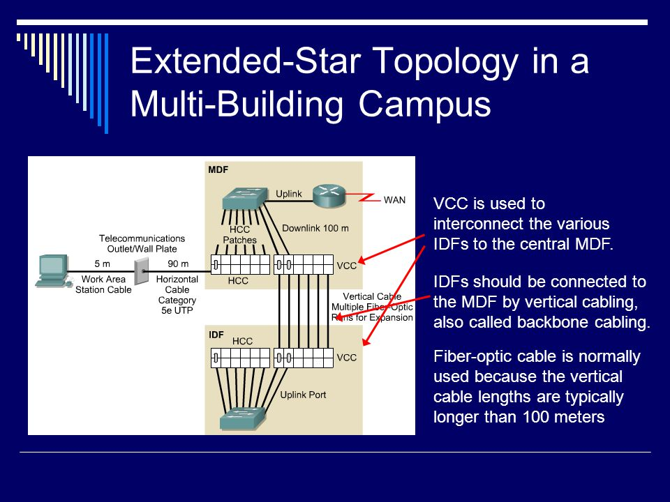 Extended-Star Topology in a Multi-Building Campus