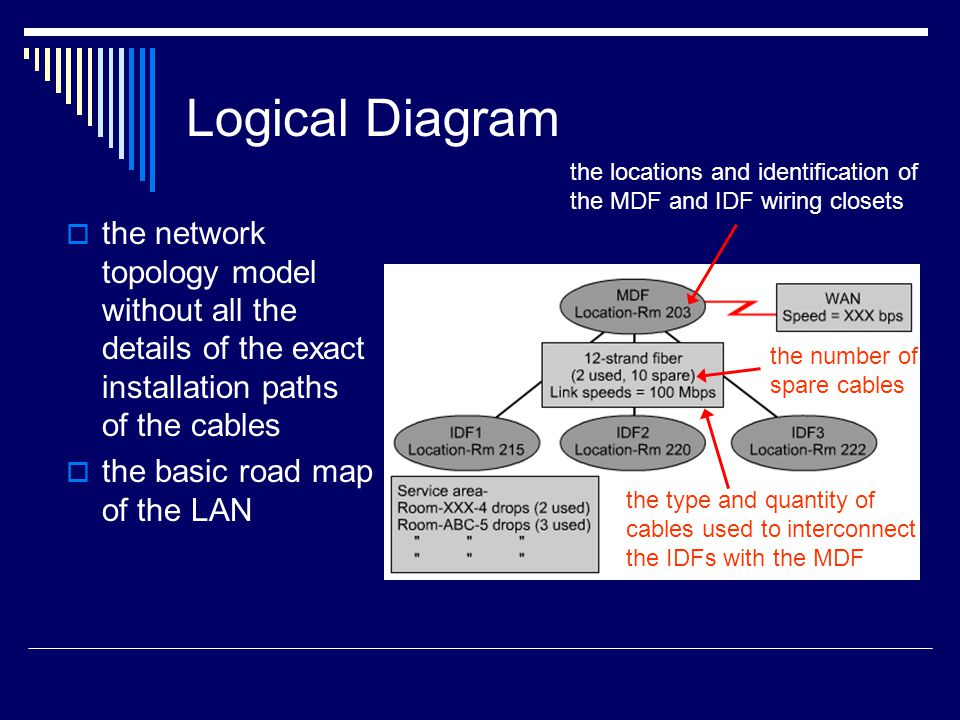 Logical Diagram the locations and identification of the MDF and IDF wiring closets.