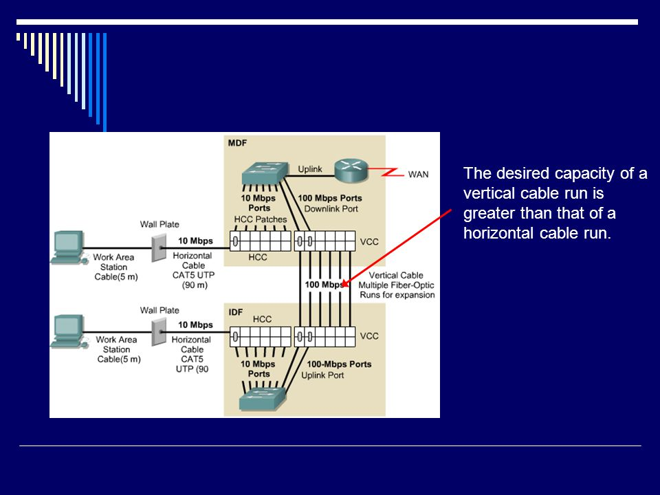 The desired capacity of a vertical cable run is greater than that of a horizontal cable run.