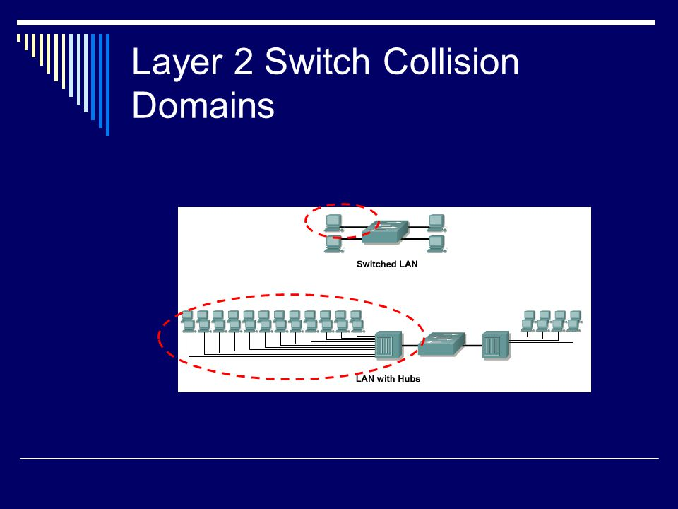 Layer 2 Switch Collision Domains