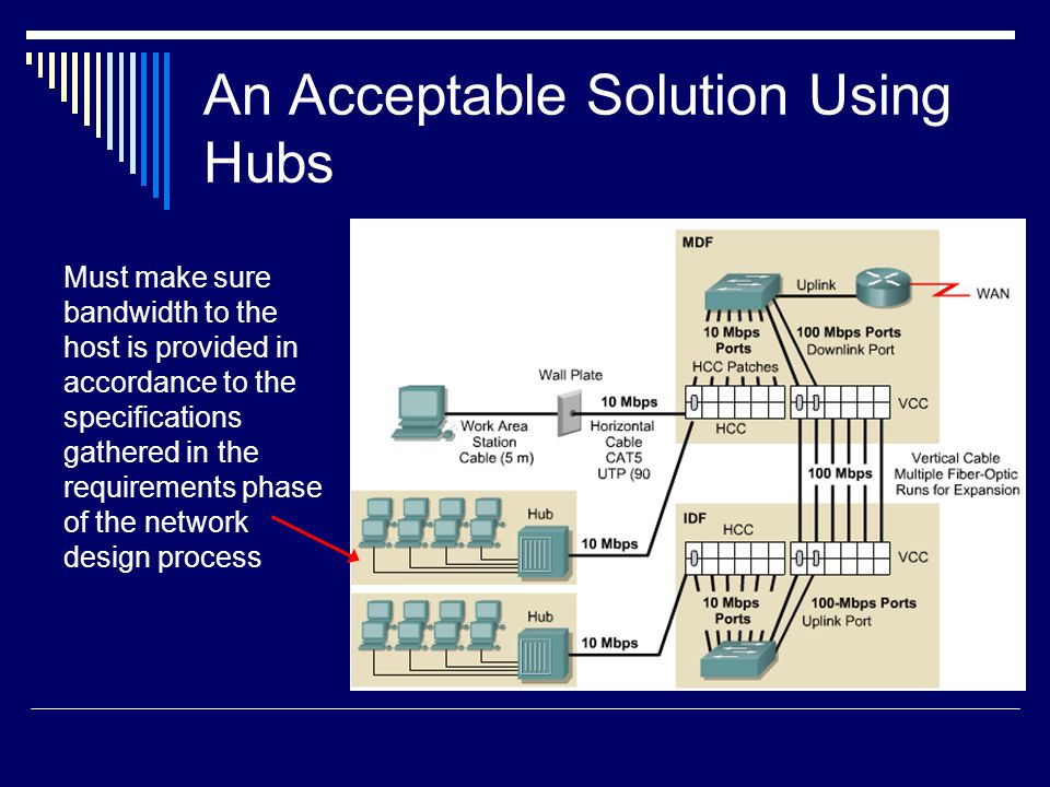 An Acceptable Solution Using Hubs