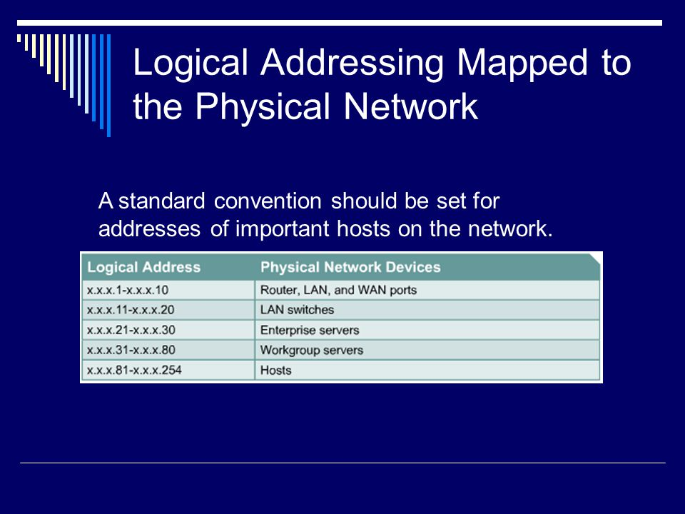 Logical Addressing Mapped to the Physical Network