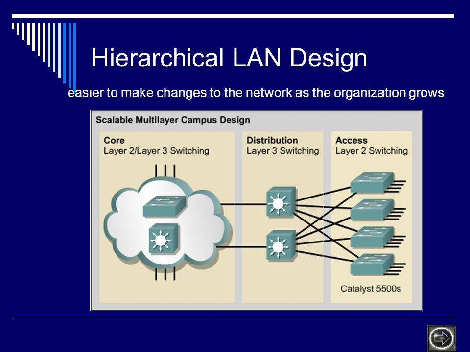 Hierarchical LAN Design