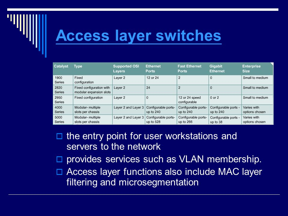 Access layer switches the entry point for user workstations and servers to the network. provides services such as VLAN membership.