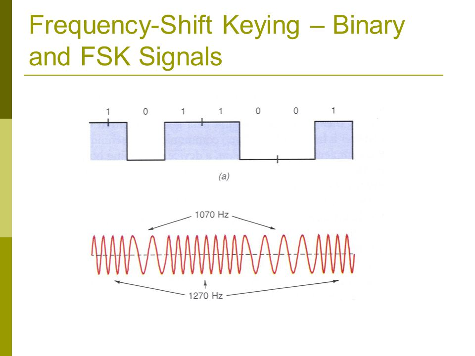 Frequency-Shift Keying – Binary and FSK Signals