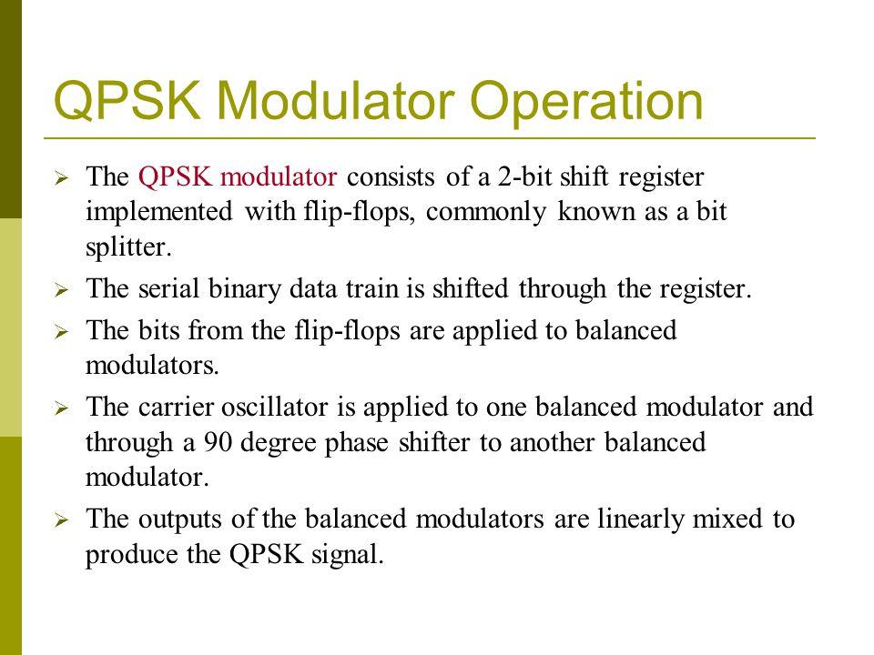 QPSK Modulator Operation