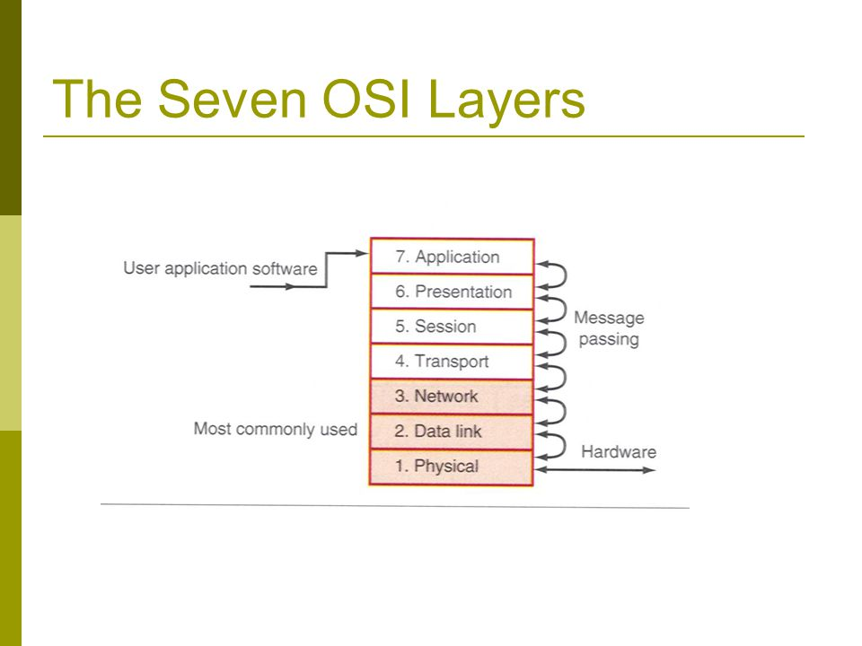 The Seven OSI Layers