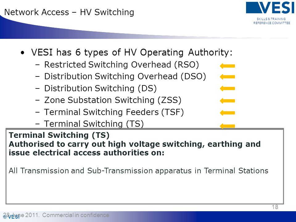 Network Access – HV Switching