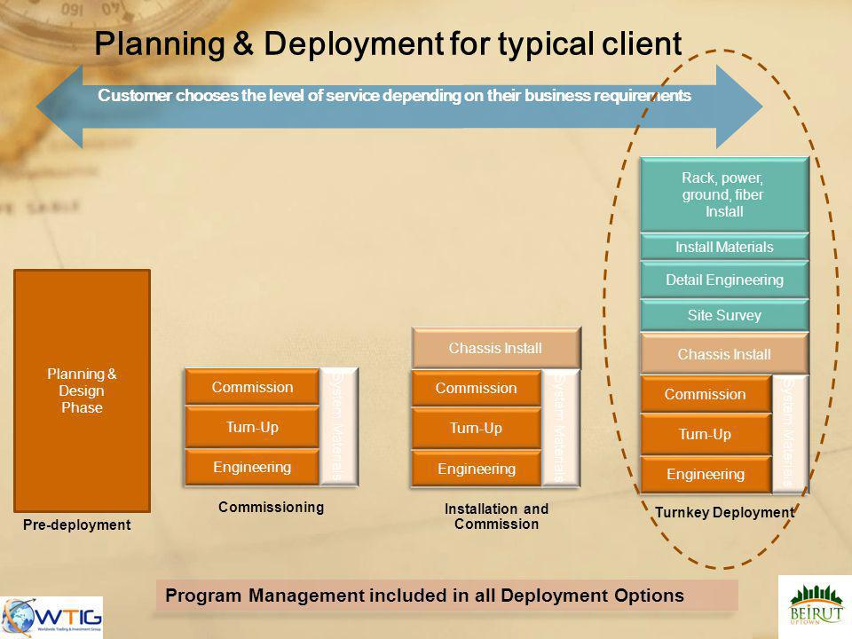 Planning & Deployment for typical client