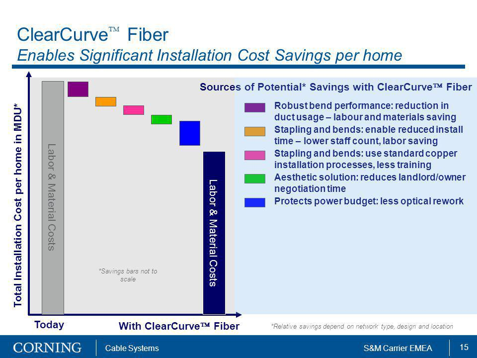 ClearCurve Fiber Enables Significant Installation Cost Savings per home