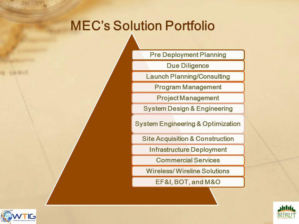 MEC's Solution Portfolio