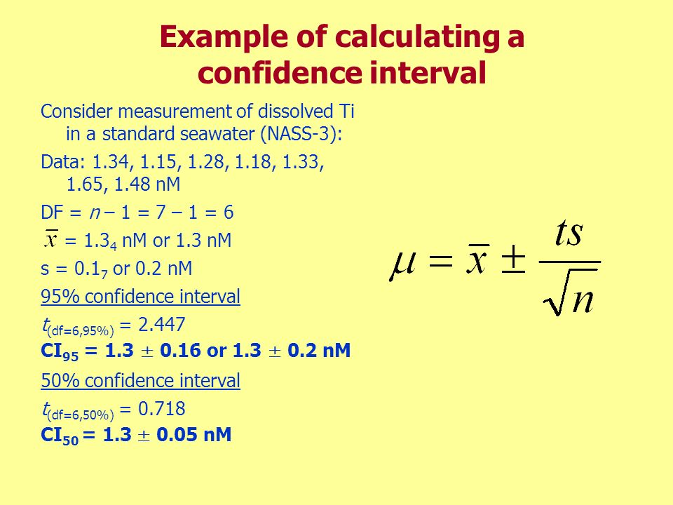 Example of calculating a confidence interval