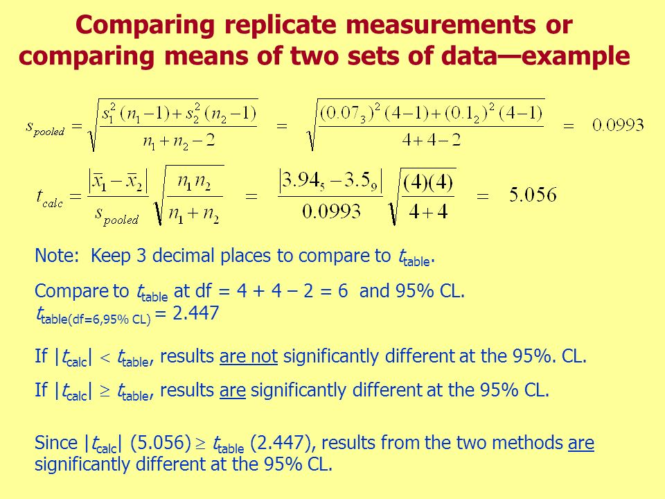 Comparing replicate measurements or comparing means of two sets of data—example