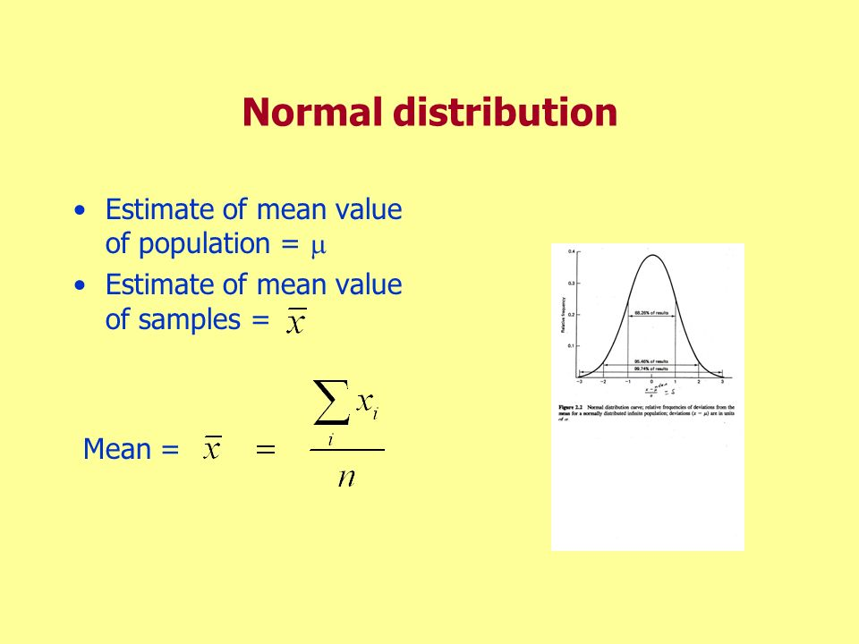 Normal distribution Mean = Estimate of mean value of population = 