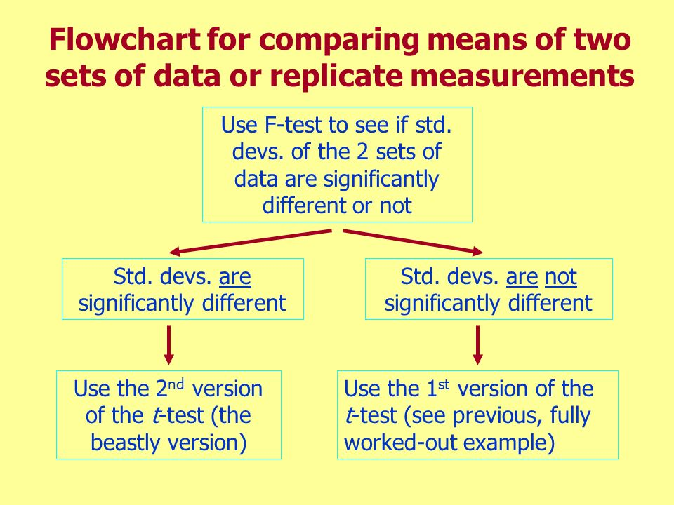 Flowchart for comparing means of two sets of data or replicate measurements
