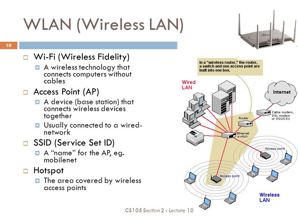 WLAN (Wireless LAN) Wi-Fi (Wireless Fidelity) Access Point (AP)